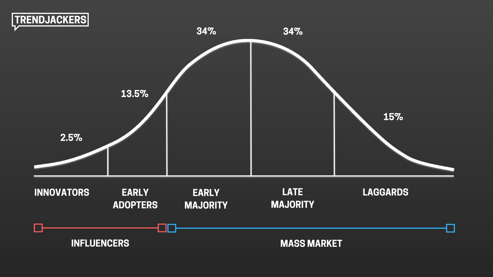 The Diffusion of Innovations Theory | Trendjackers
