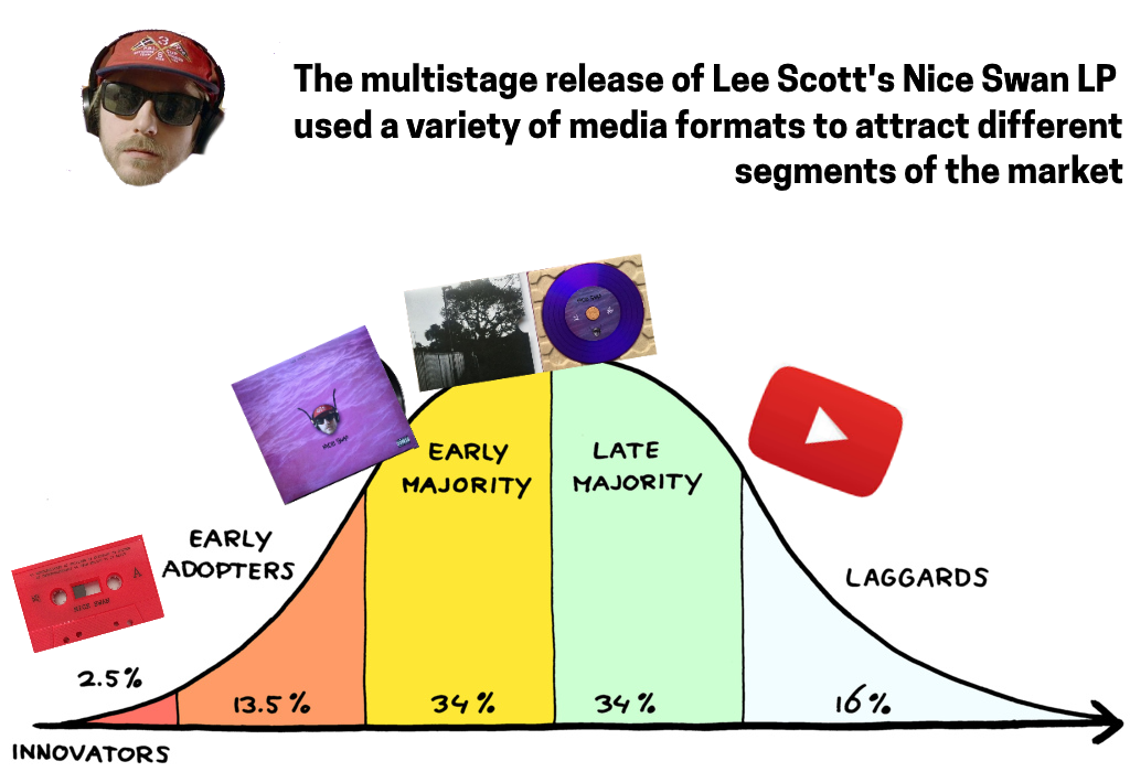 lee-scott-innovation-curve