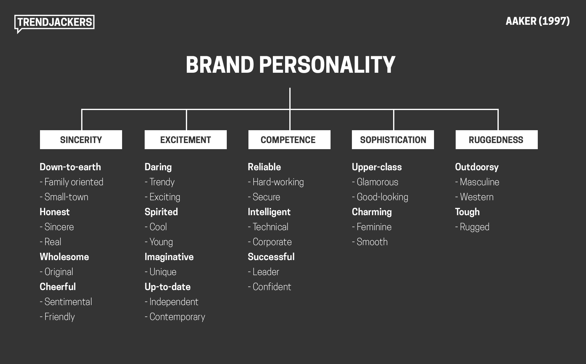 Aaker's Brand Personality Model
